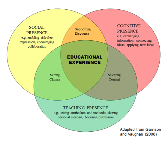 three-presence-educational-experience