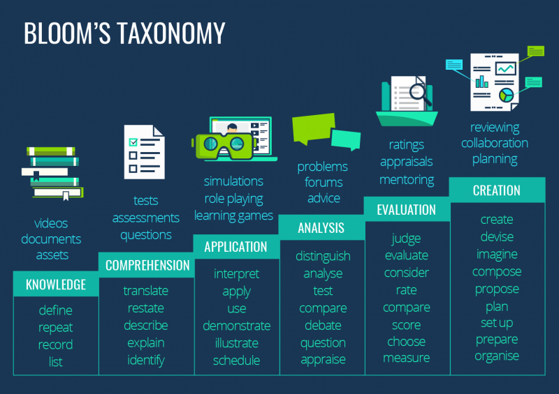digital examples of bloom's taxonomy